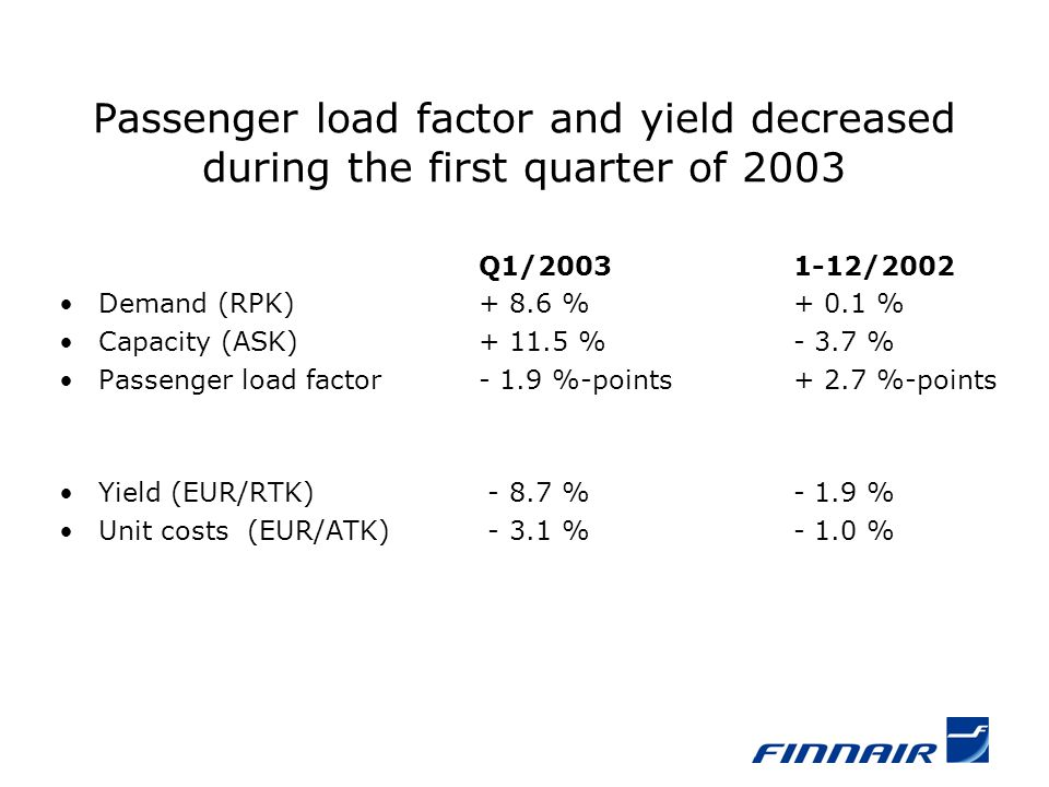Passenger load factor and yield decreased during the first quarter of 2003 Q1/20031-12/2002 Demand (RPK)+ 8.6 %+ 0.1 % Capacity (ASK)+ 11.5 %- 3.7 % Passenger load factor- 1.9 %-points+ 2.7 %-points Yield (EUR/RTK) - 8.7 %- 1.9 % Unit costs (EUR/ATK) - 3.1 %- 1.0 %