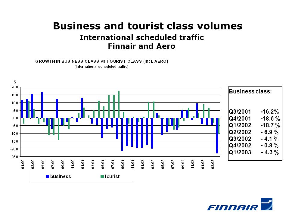 Business and tourist class volumes International scheduled traffic Finnair and Aero Business class: Q3/2001 -16.2% Q4/2001 -18.6 % Q1/2002 -18.7 % Q2/2002 - 6.9 % Q3/2002 - 4.1 % Q4/2002 - 0.8 % Q1/2003 - 4.3 %