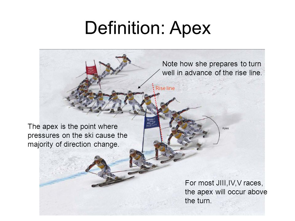Definition: Apex For most JIII,IV,V races, the apex will occur above the turn. The apex is the point where pressures on the ski cause the majority of