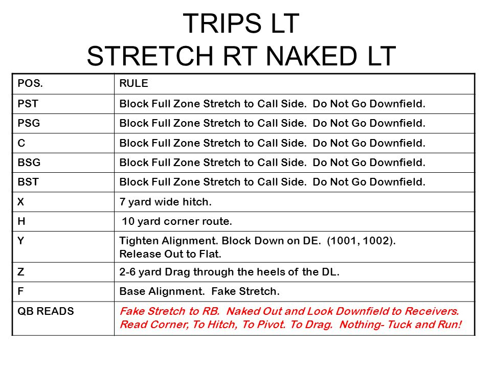 TRIPS LT STRETCH RT NAKED LT POS.RULE PSTBlock Full Zone Stretch to Call Side.