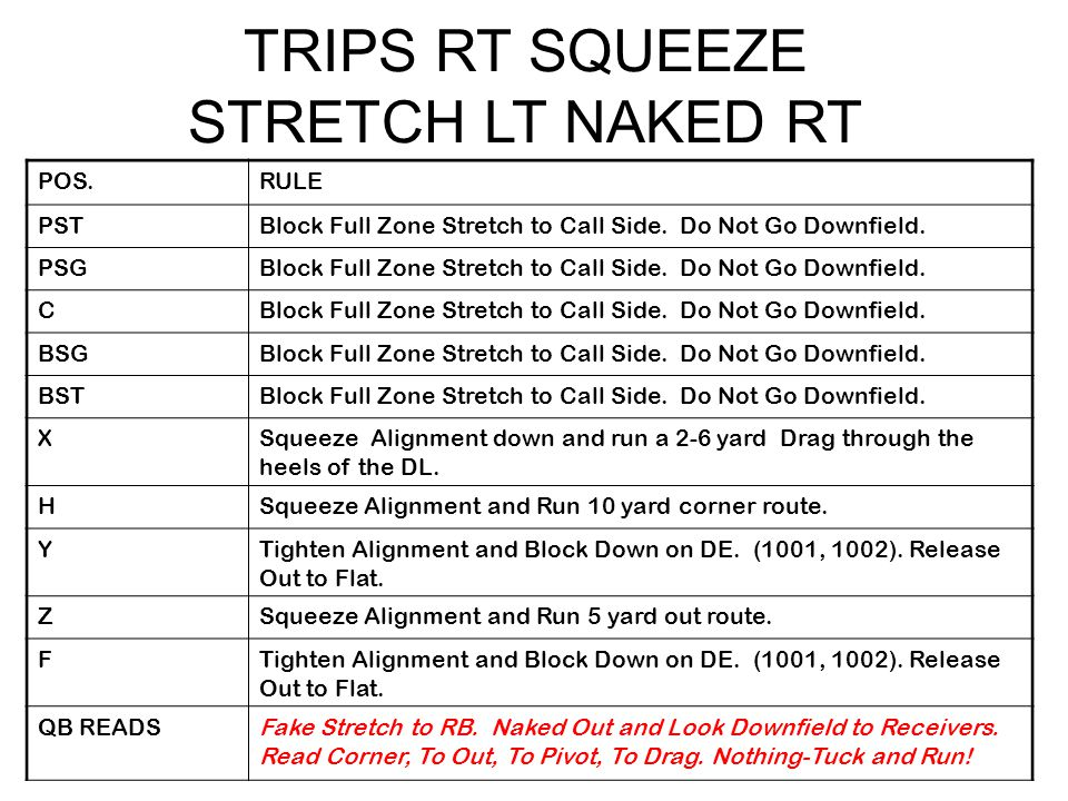 TRIPS RT SQUEEZE STRETCH LT NAKED RT POS.RULE PSTBlock Full Zone Stretch to Call Side.