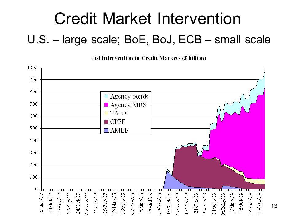 13 Credit Market Intervention U.S. – large scale; BoE, BoJ, ECB – small scale