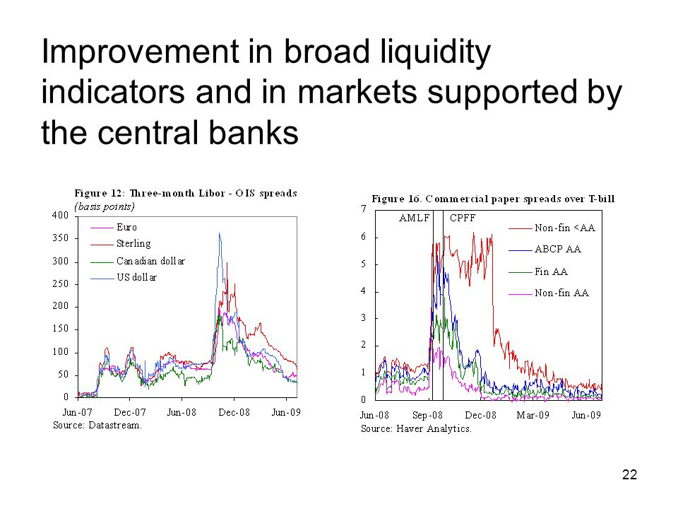 22 Improvement in broad liquidity indicators and in markets supported by the central banks