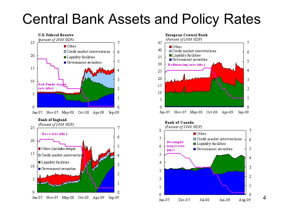 4 Central Bank Assets and Policy Rates