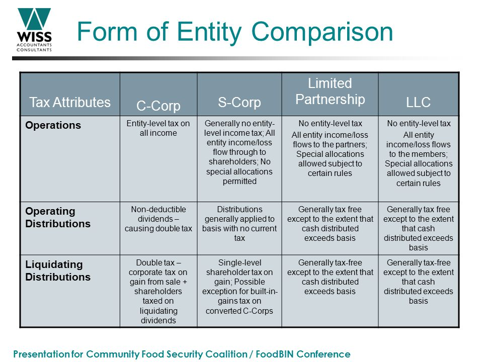 Presentation for Community Food Security Coalition / FoodBIN Conference Form of Entity Comparison Tax Attributes C-Corp S-Corp Limited Partnership LLC Operations Entity-level tax on all income Generally no entity- level income tax; All entity income/loss flow through to shareholders; No special allocations permitted No entity-level tax All entity income/loss flows to the partners; Special allocations allowed subject to certain rules No entity-level tax All entity income/loss flows to the members; Special allocations allowed subject to certain rules Operating Distributions Non-deductible dividends – causing double tax Distributions generally applied to basis with no current tax Generally tax free except to the extent that cash distributed exceeds basis Liquidating Distributions Double tax – corporate tax on gain from sale + shareholders taxed on liquidating dividends Single-level shareholder tax on gain; Possible exception for built-in- gains tax on converted C-Corps Generally tax-free except to the extent that cash distributed exceeds basis