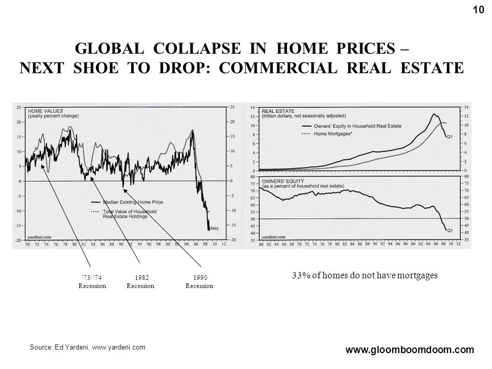 GLOBAL COLLAPSE IN HOME PRICES – NEXT SHOE TO DROP: COMMERCIAL REAL ESTATE Source: Ed Yardeni, www.yardeni.com www.gloomboomdoom.com 10 '73/'74 Recession 1982 Recession 1990 Recession 33% of homes do not have mortgages
