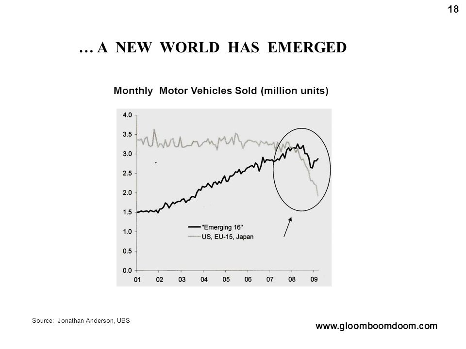 … A NEW WORLD HAS EMERGED Monthly Motor Vehicles Sold (million units) Source: Jonathan Anderson, UBS 18 www.gloomboomdoom.com