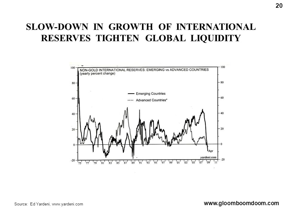SLOW-DOWN IN GROWTH OF INTERNATIONAL RESERVES TIGHTEN GLOBAL LIQUIDITY Source: Ed Yardeni, www.yardeni.com www.gloomboomdoom.com 20