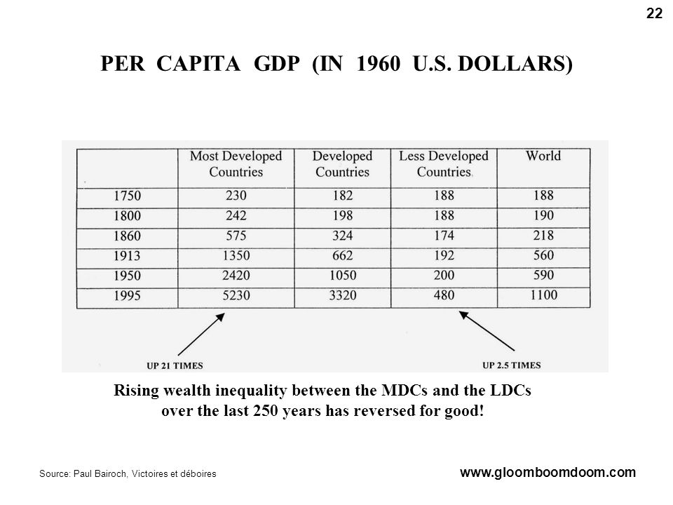 PER CAPITA GDP (IN 1960 U.S.