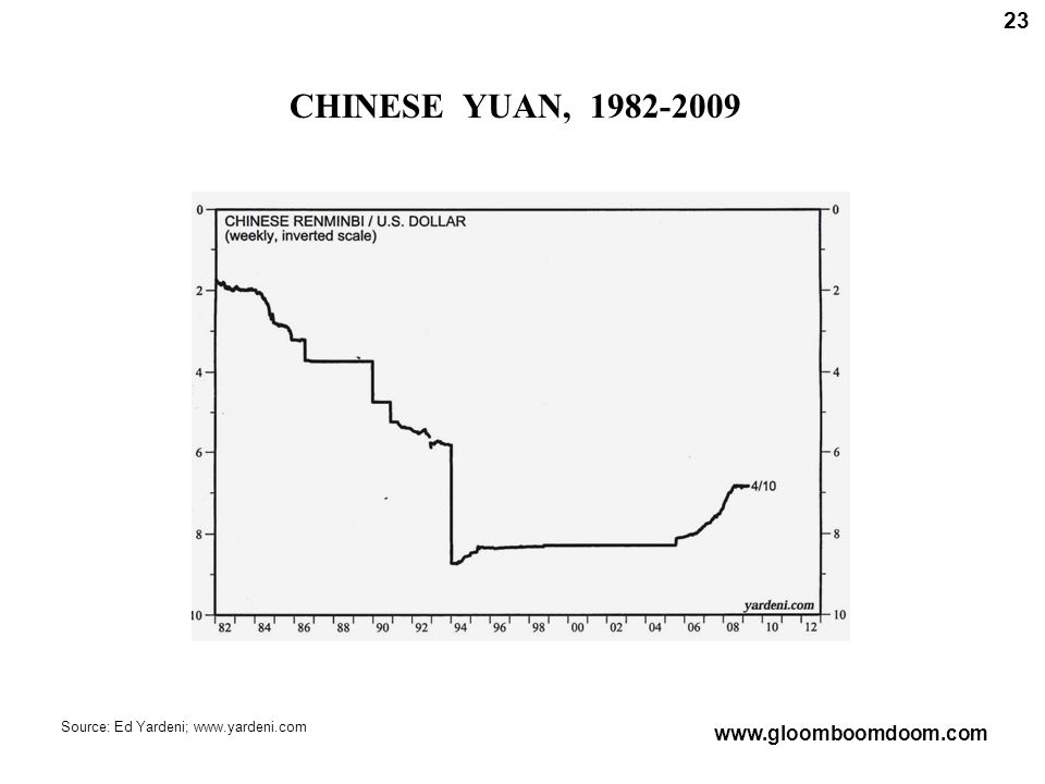 CHINESE YUAN, 1982-2009 23 Source: Ed Yardeni; www.yardeni.com www.gloomboomdoom.com