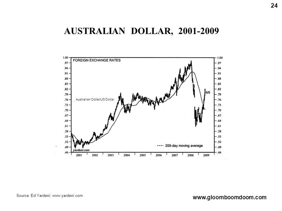 AUSTRALIAN DOLLAR, 2001-2009 24 Source: Ed Yardeni; www.yardeni.com www.gloomboomdoom.com Australian Dollar/US Dollar