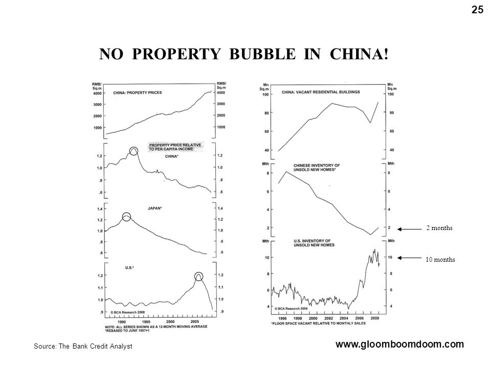 NO PROPERTY BUBBLE IN CHINA.