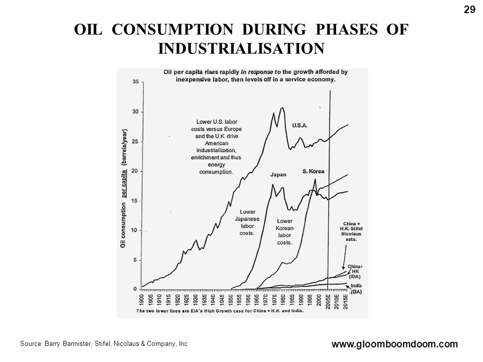 OIL CONSUMPTION DURING PHASES OF INDUSTRIALISATION Source: Barry Bannister, Stifel, Nicolaus & Company, Inc www.gloomboomdoom.com 29