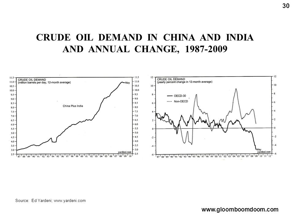 CRUDE OIL DEMAND IN CHINA AND INDIA AND ANNUAL CHANGE, 1987-2009 30 Source: Ed Yardeni; www.yardeni.com www.gloomboomdoom.com