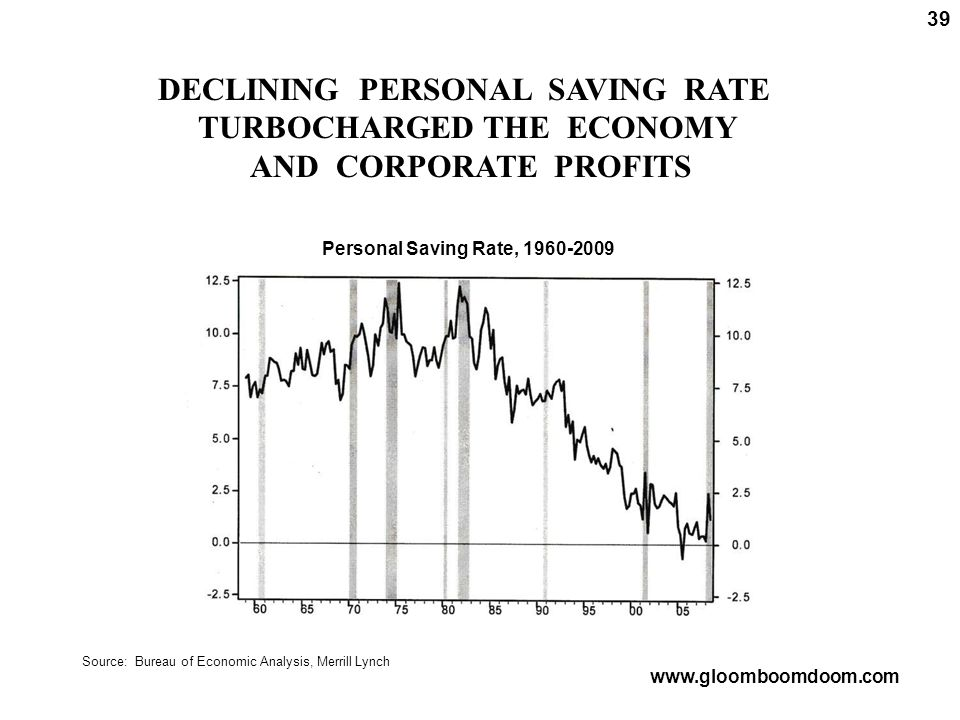 DECLINING PERSONAL SAVING RATE TURBOCHARGED THE ECONOMY AND CORPORATE PROFITS 39 Source: Bureau of Economic Analysis, Merrill Lynch www.gloomboomdoom.com Personal Saving Rate, 1960-2009