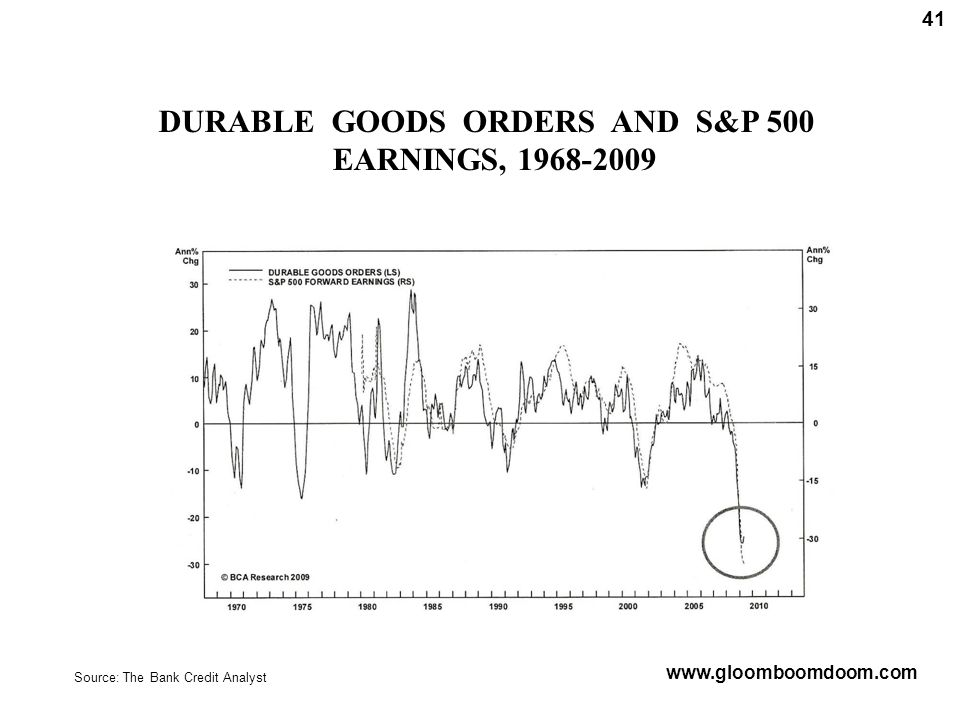 Source: The Bank Credit Analyst www.gloomboomdoom.com 41 DURABLE GOODS ORDERS AND S&P 500 EARNINGS, 1968-2009