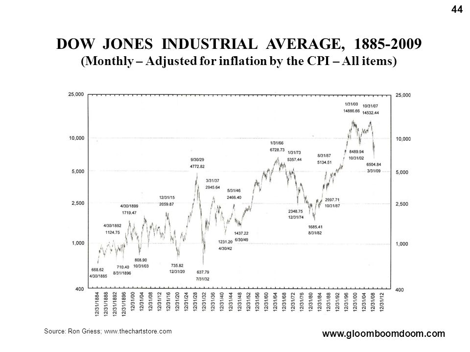 Source: Ron Griess; www.thechartstore.com DOW JONES INDUSTRIAL AVERAGE, 1885-2009 (Monthly – Adjusted for inflation by the CPI – All items) 44 www.gloomboomdoom.com