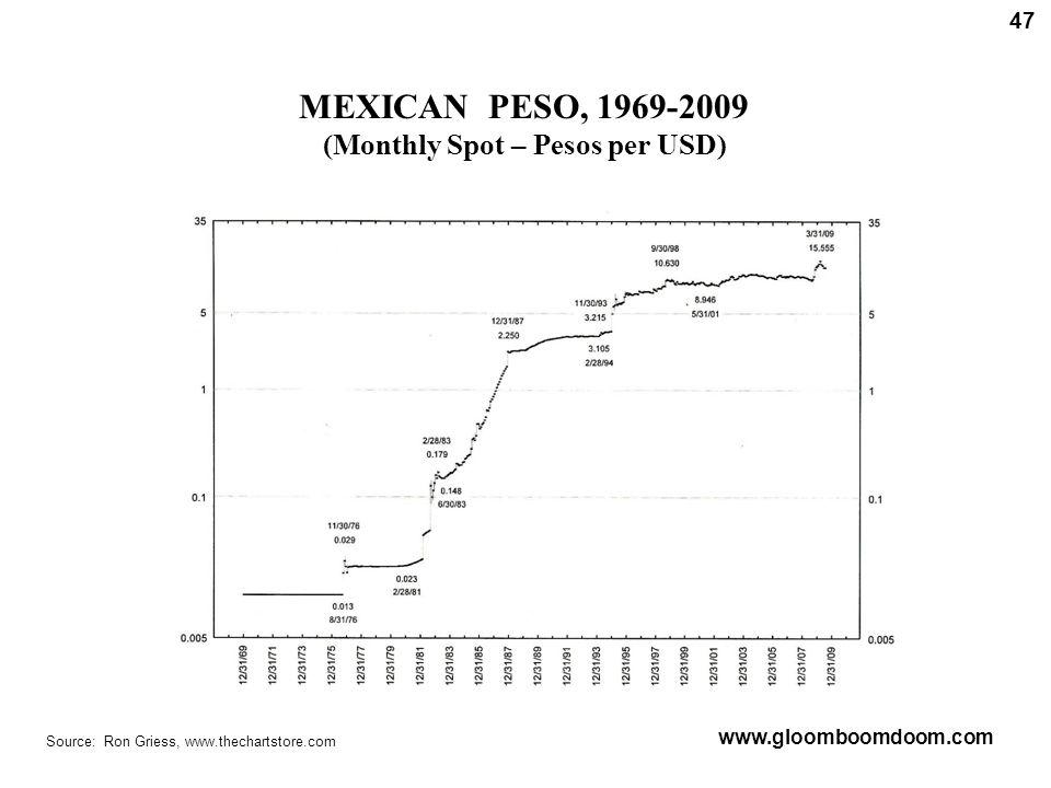 MEXICAN PESO, 1969-2009 (Monthly Spot – Pesos per USD) Source: Ron Griess, www.thechartstore.com 47 www.gloomboomdoom.com