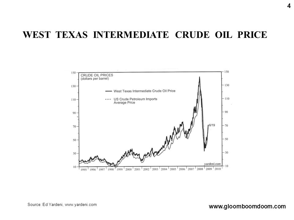 WEST TEXAS INTERMEDIATE CRUDE OIL PRICE 4 www.gloomboomdoom.com Source: Ed Yardeni, www.yardeni.com