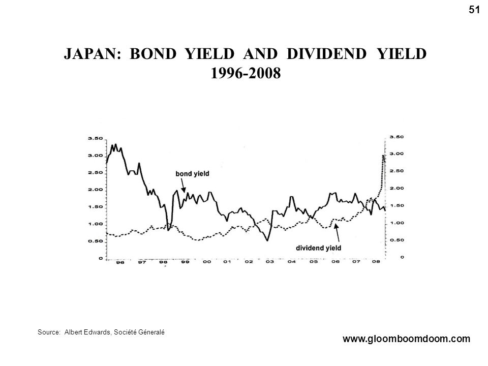 JAPAN: BOND YIELD AND DIVIDEND YIELD 1996-2008 Source: Albert Edwards, Société Géneralé www.gloomboomdoom.com 51