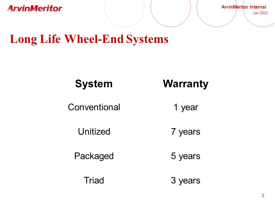 2 ArvinMeritor Internal Jan 2003 Long Life Wheel-End Systems SystemWarranty Conventional1 year Unitized7 years Packaged5 years Triad3 years