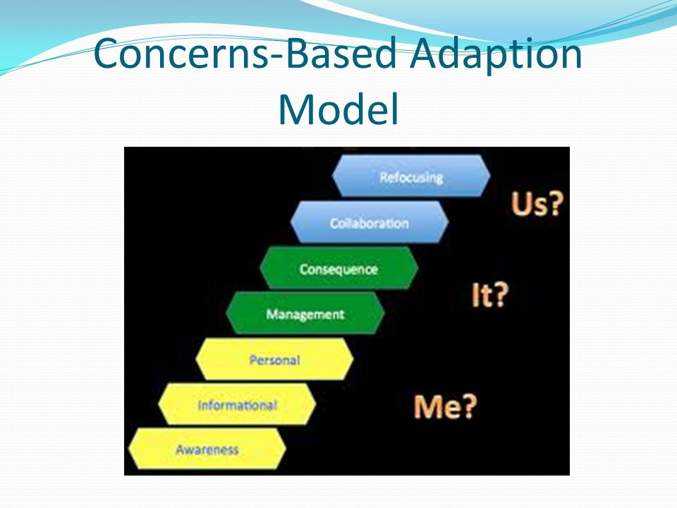 Concerns-Based Adaption Model