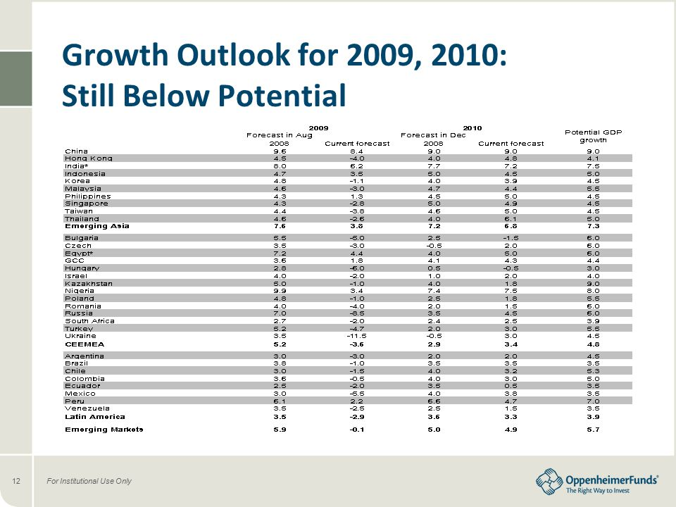 For Institutional Use Only12 Growth Outlook for 2009, 2010: Still Below Potential