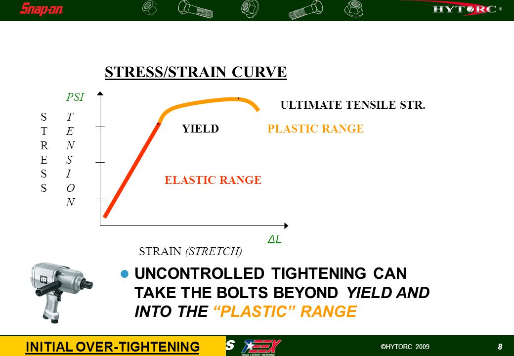 ©HYTORC 2009 HYTORC -WIND APPLICATIONS 8 INITIAL OVER-TIGHTENING STRESSSTRESS STRAIN (STRETCH) TENSIONTENSION STRESS/STRAIN CURVE..