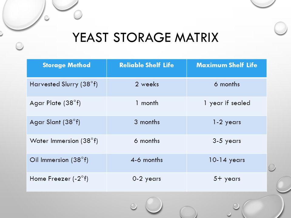 YEAST STORAGE MATRIX Storage MethodReliable Shelf LifeMaximum Shelf Life Harvested Slurry (38°f)2 weeks6 months Agar Plate (38°f)1 month1 year if seal