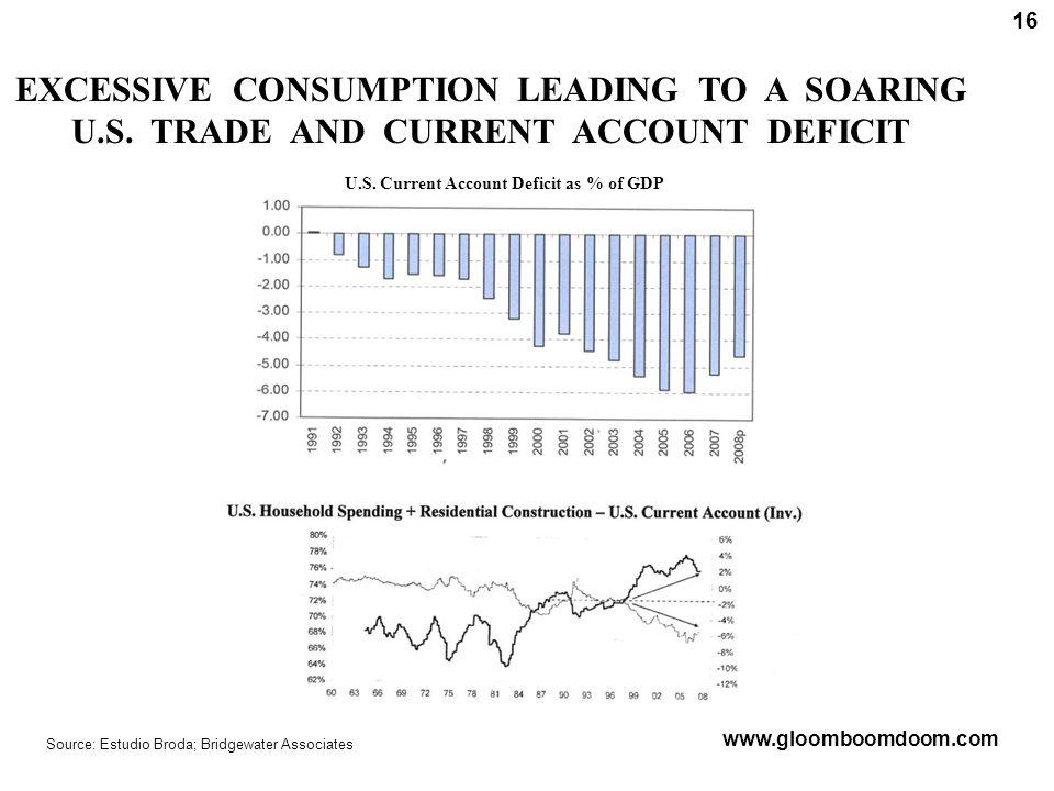 U.S. Current Account Deficit as % of GDP Source: Estudio Broda; Bridgewater Associates www.gloomboomdoom.com 16 EXCESSIVE CONSUMPTION LEADING TO A SOA
