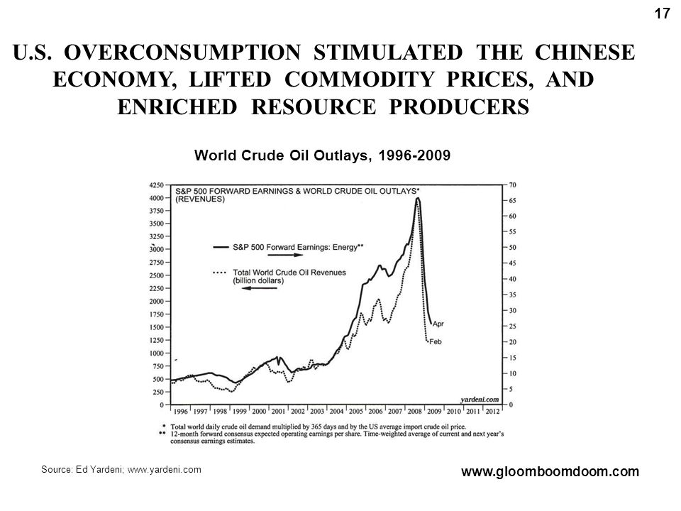 U.S. OVERCONSUMPTION STIMULATED THE CHINESE ECONOMY, LIFTED COMMODITY PRICES, AND ENRICHED RESOURCE PRODUCERS Source: Ed Yardeni; www.yardeni.com Worl