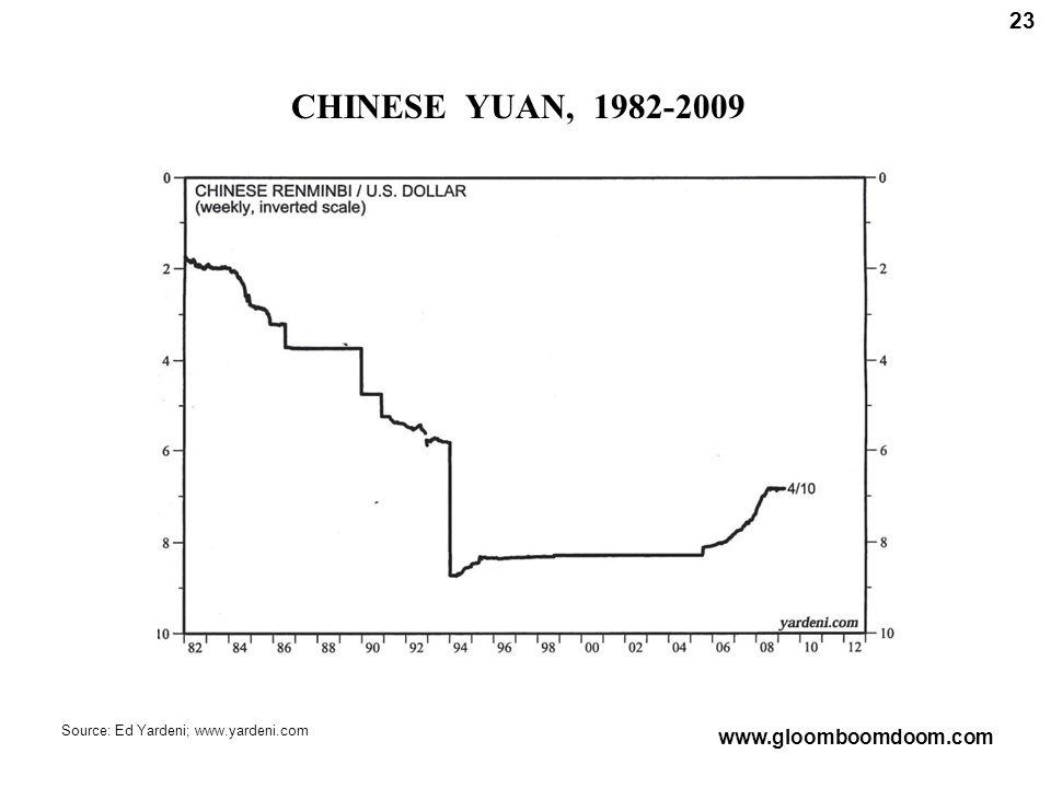 CHINESE YUAN, 1982-2009 23 Source: Ed Yardeni; www.yardeni.com www.gloomboomdoom.com