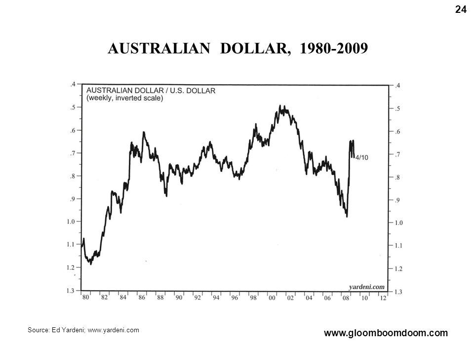 AUSTRALIAN DOLLAR, 1980-2009 24 Source: Ed Yardeni; www.yardeni.com www.gloomboomdoom.com