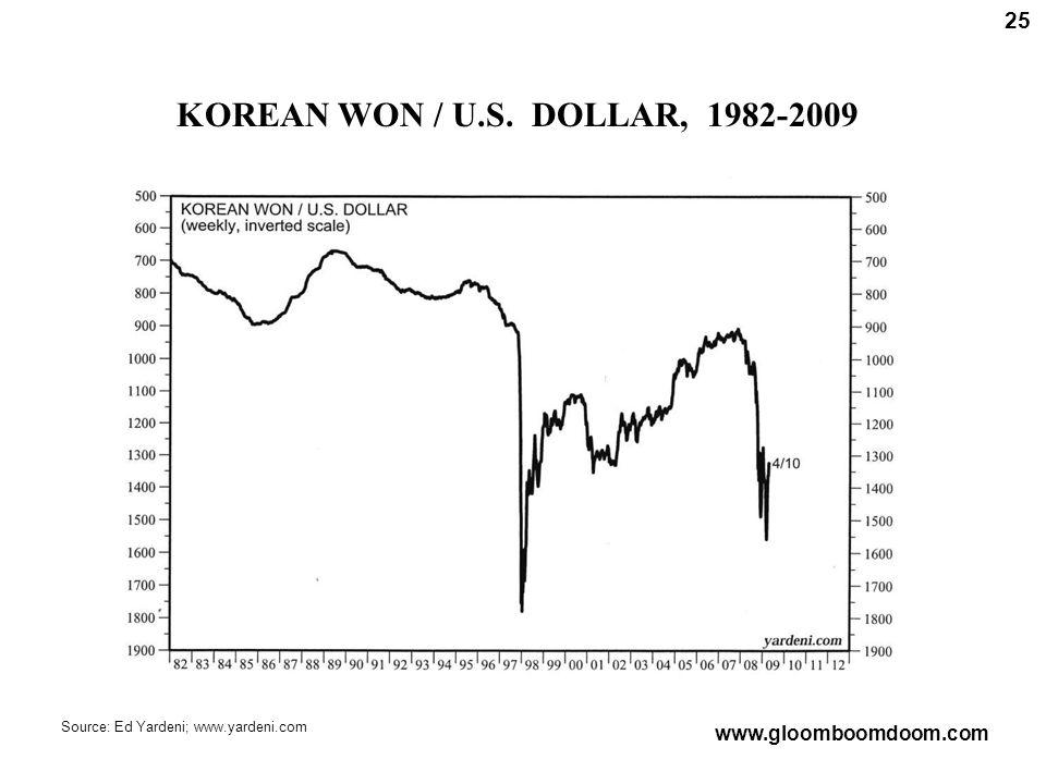 KOREAN WON / U.S. DOLLAR, 1982-2009 25 Source: Ed Yardeni; www.yardeni.com www.gloomboomdoom.com