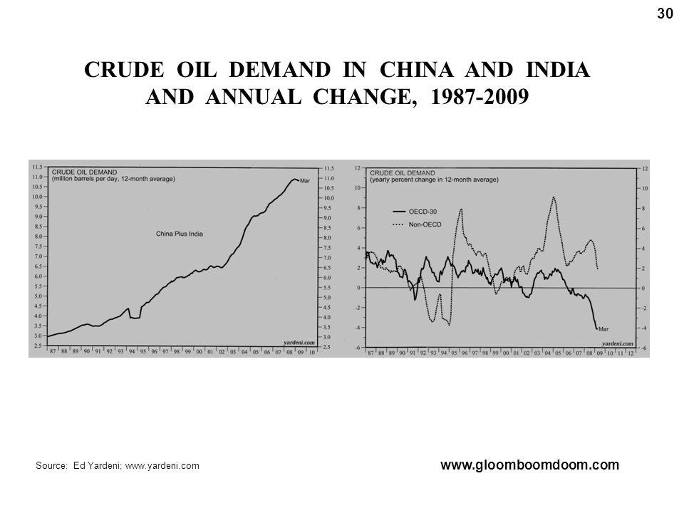 CRUDE OIL DEMAND IN CHINA AND INDIA AND ANNUAL CHANGE, 1987-2009 30 Source: Ed Yardeni; www.yardeni.com www.gloomboomdoom.com