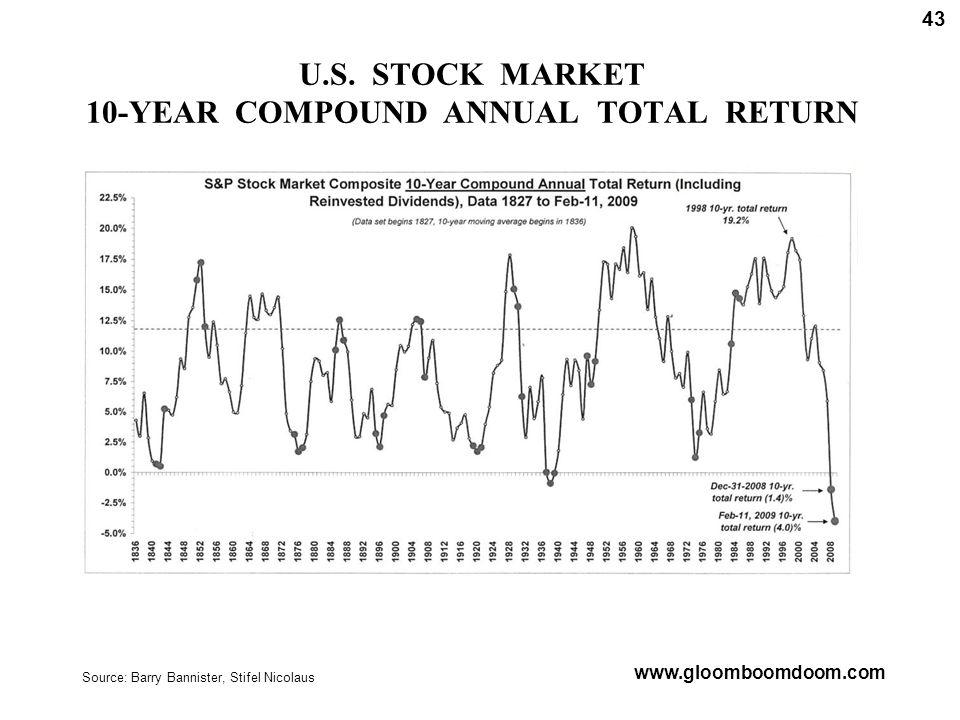 U.S. STOCK MARKET 10-YEAR COMPOUND ANNUAL TOTAL RETURN Source: Barry Bannister, Stifel Nicolaus www.gloomboomdoom.com 43