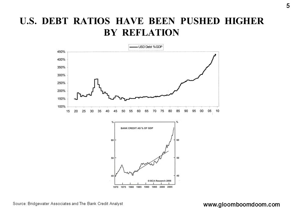 U.S. DEBT RATIOS HAVE BEEN PUSHED HIGHER BY REFLATION Source: Bridgewater Associates and The Bank Credit Analyst www.gloomboomdoom.com 5