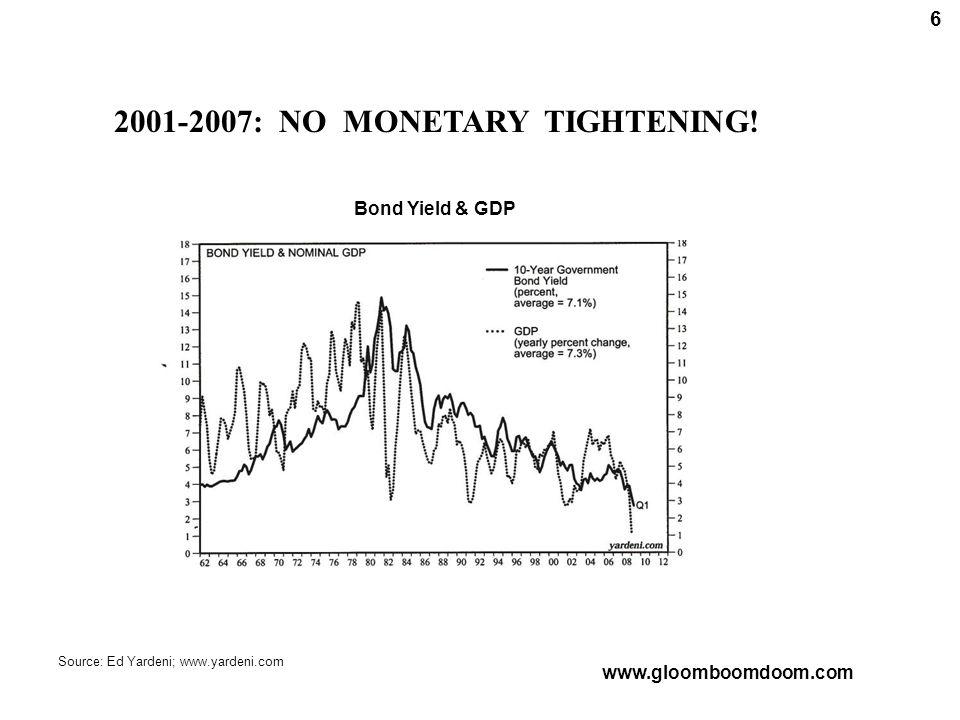 2001-2007: NO MONETARY TIGHTENING.