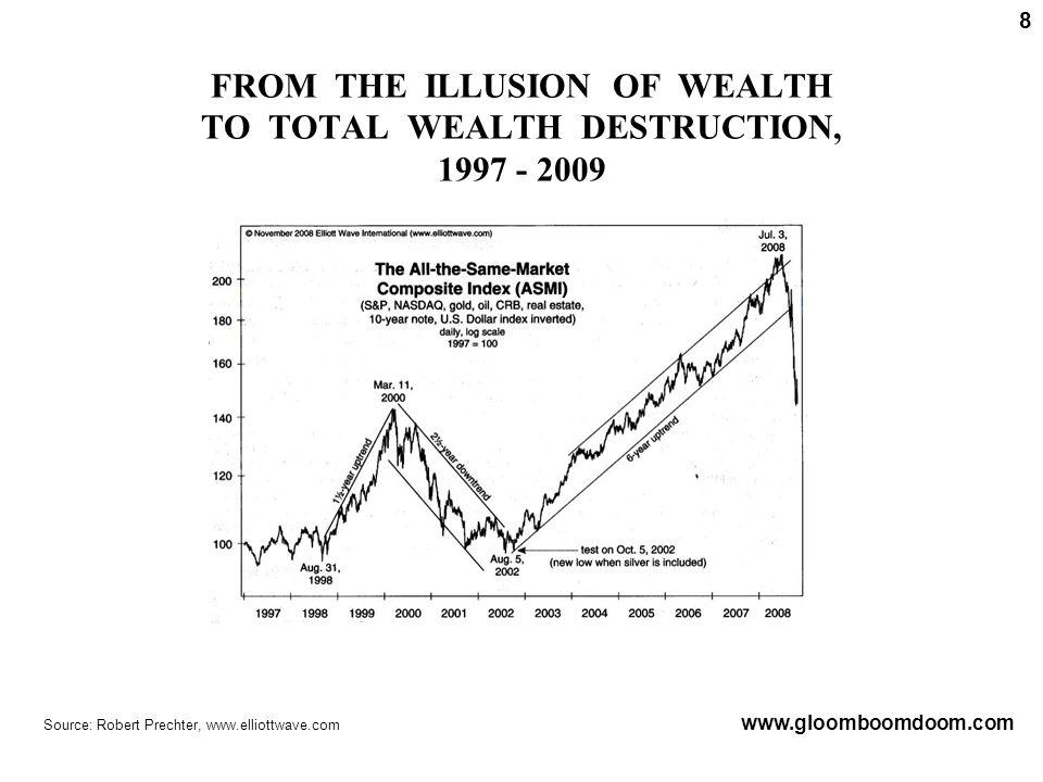FROM THE ILLUSION OF WEALTH TO TOTAL WEALTH DESTRUCTION, 1997 - 2009 www.gloomboomdoom.com Source: Robert Prechter, www.elliottwave.com 8