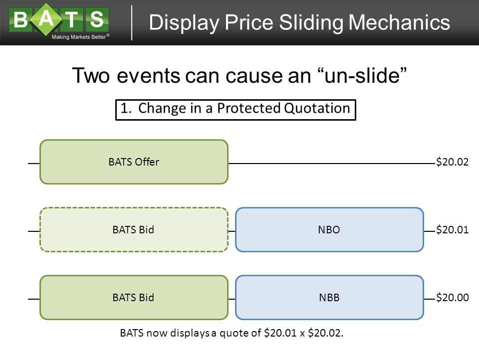 Display Price Sliding Mechanics Two events can cause an un-slide $20.02 BATS Offer NBO NBB BATS Bid $20.00 $20.01 BATS Bid 1.Change in a Protected Quotation BATS now displays a quote of $20.01 x $20.02.