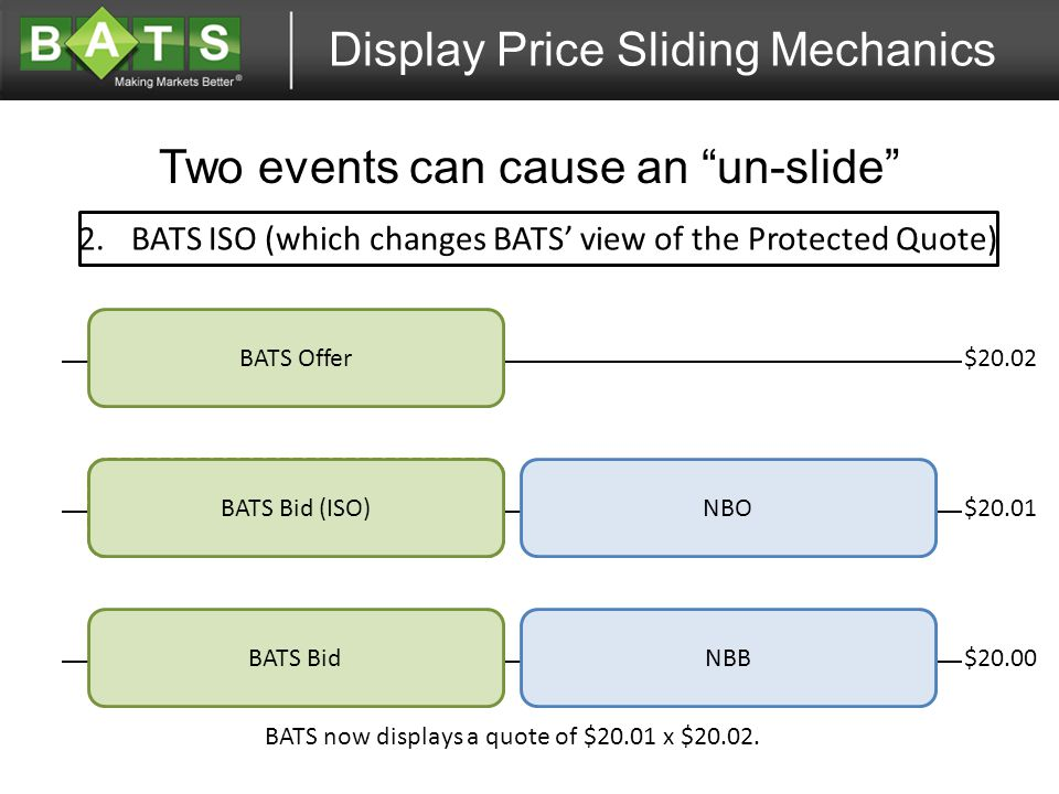 Display Price Sliding Mechanics Two events can cause an un-slide $20.02 BATS Offer NBO NBB BATS Bid $20.00 $20.01 BATS Bid 2.BATS ISO (which changes BATS' view of the Protected Quote) BATS Bid (ISO) BATS now displays a quote of $20.01 x $20.02.