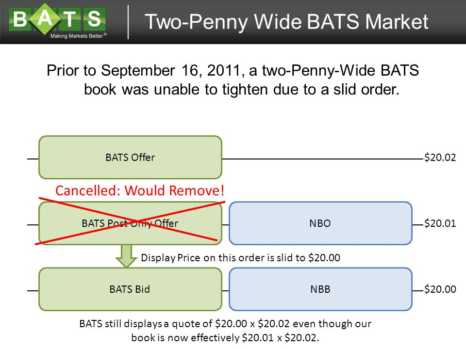 $20.02 Prior to September 16, 2011, a two-Penny-Wide BATS book was unable to tighten due to a slid order.