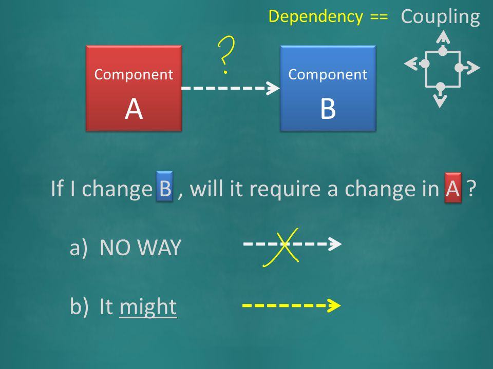 Component A Component B If I change B, will it require a change in A .