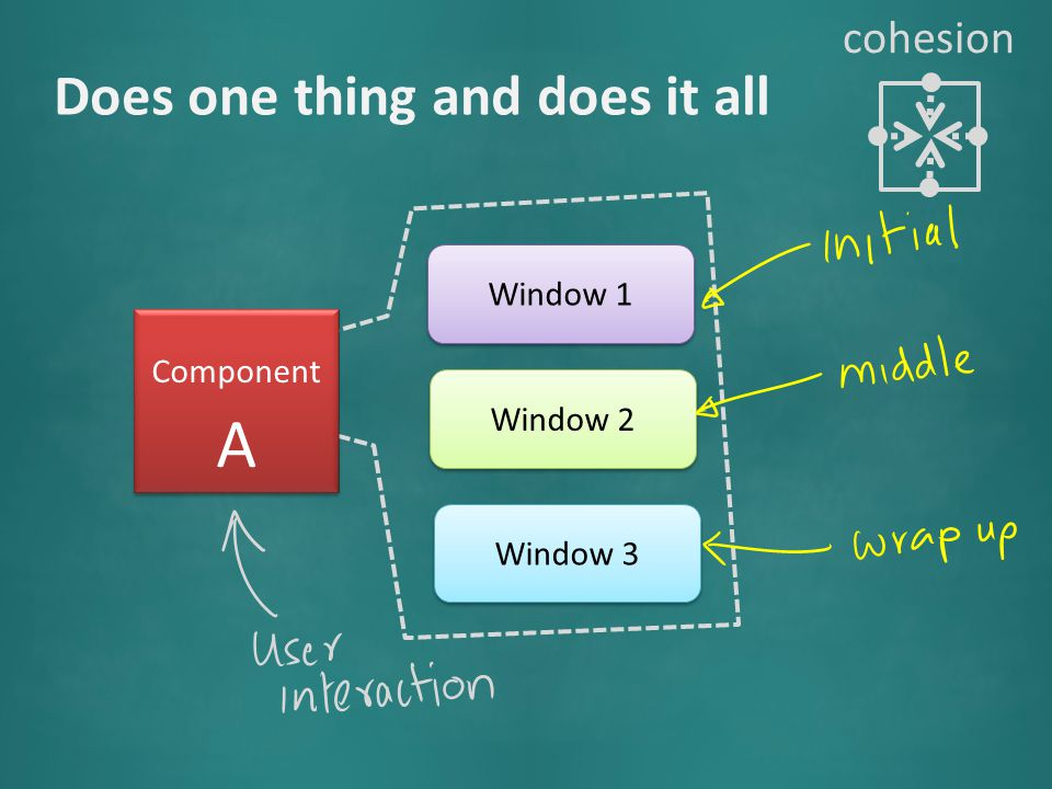 Component A Window 1 Window 2 Window 3 Does one thing and does it all cohesion