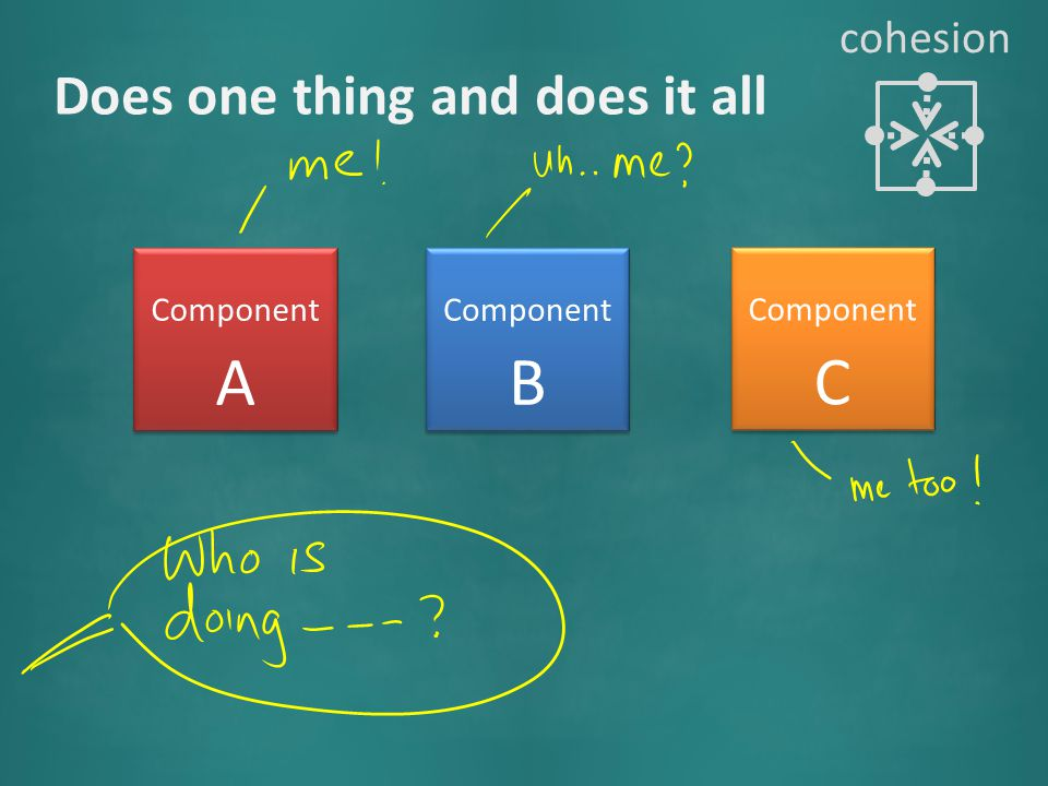 Component A Component B Component C Does one thing and does it all cohesion