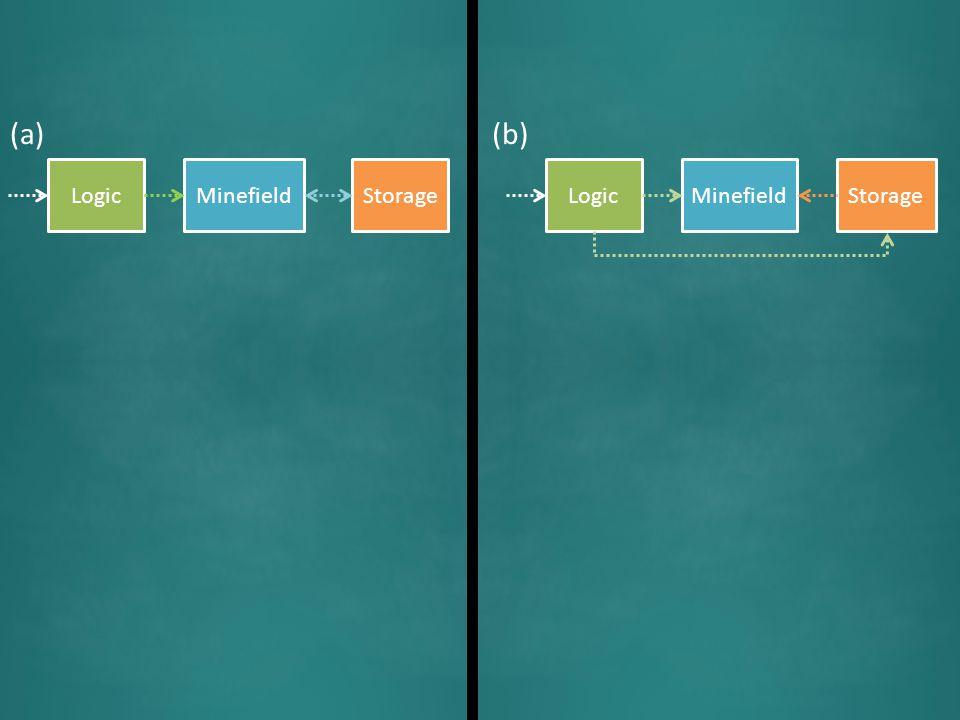 LogicMinefieldStorageLogicMinefieldStorage (a)(b)