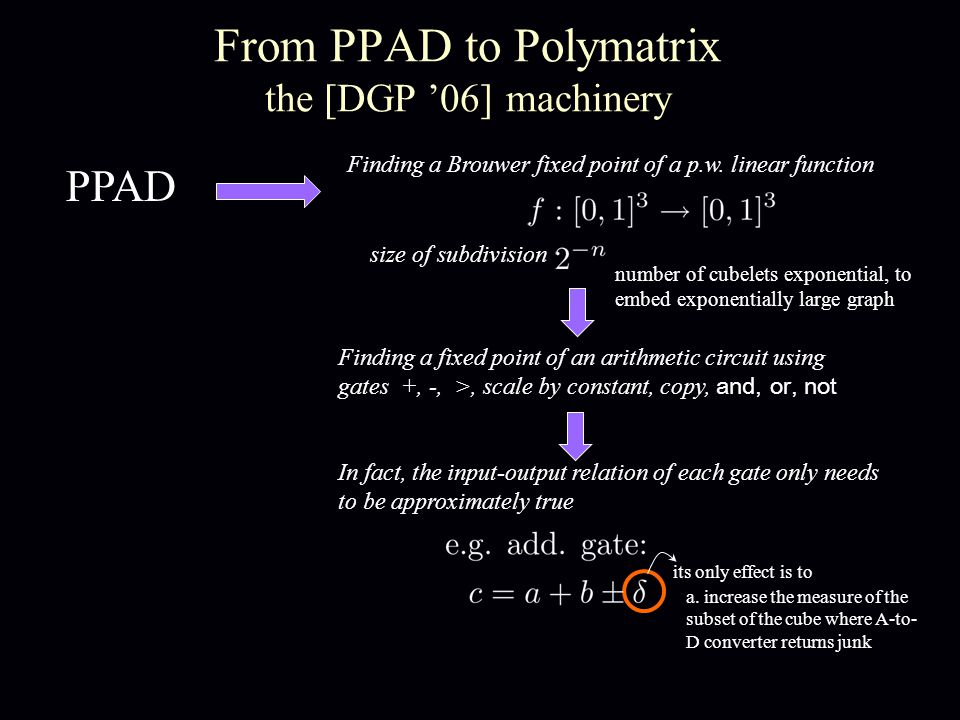 From PPAD to Polymatrix the [DGP '06] machinery PPAD Finding a Brouwer fixed point of a p.w.