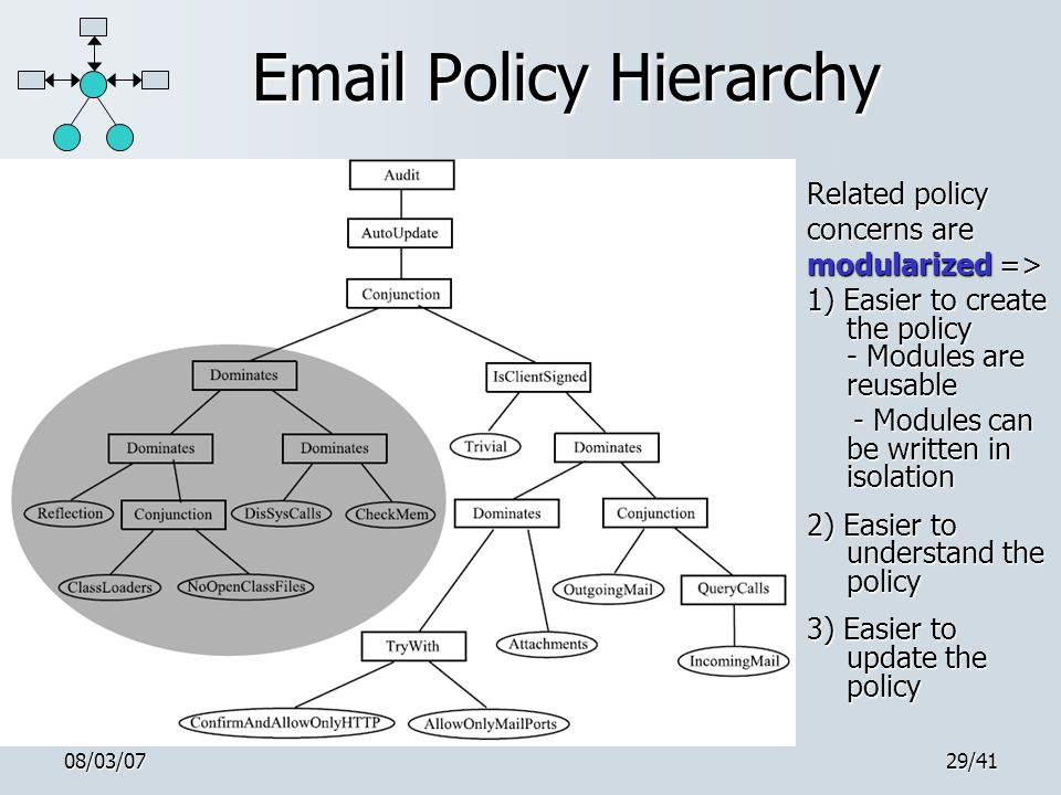 08/03/0729/41 Email Policy Hierarchy Related policy concerns are modularized => 1) Easier to create the policy - Modules are reusable - Modules can be written in isolation - Modules can be written in isolation 2) Easier to understand the policy 3) Easier to update the policy