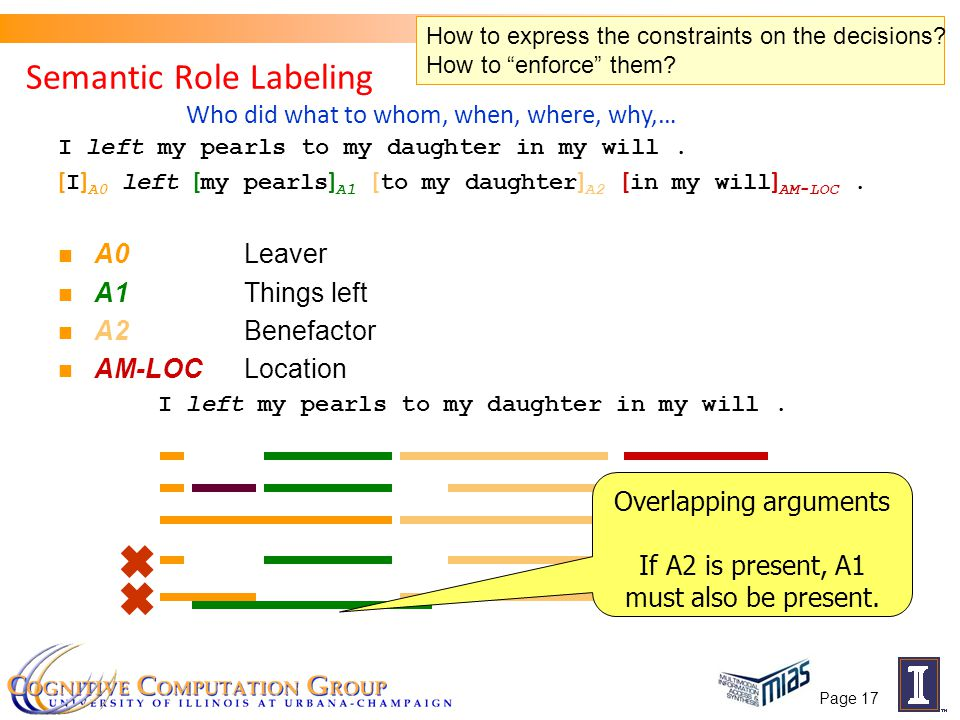 Page 17 Semantic Role Labeling I left my pearls to my daughter in my will. [ I ] A0 left [ my pearls ] A1 [ to my daughter ] A2 [ in my will ] AM-LOC.