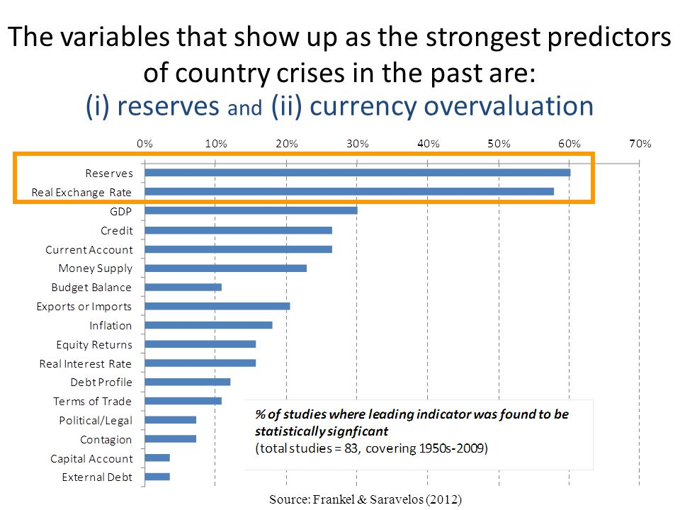 The variables that show up as the strongest predictors of country crises in the past are: Source: Frankel & Saravelos (2012) (i) reserves and (ii) cur